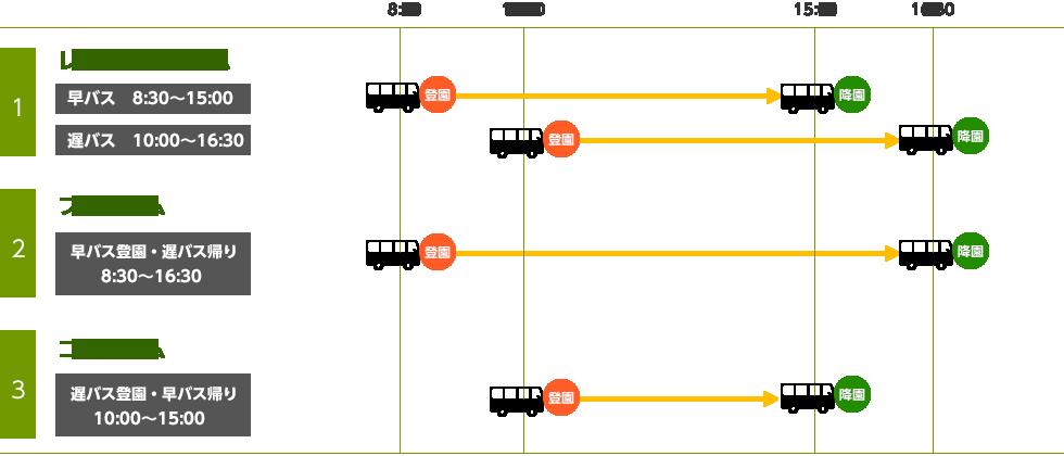 1.レギュラータイム:早バス8:30~15:00、遅バス 10:00~16:30 2.フルタイム:早バス登園・遅バス帰り8:30~16:30 3.コアタイム:遅バス登園・早バス帰り10:00~15:00